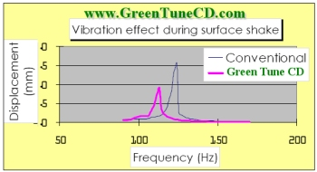 Green Tune CD Surface Shake Test Results Image
